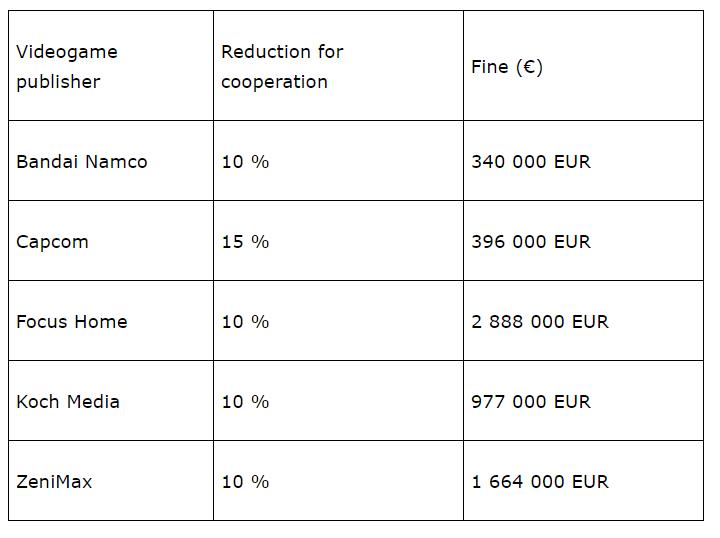 774d9553be2c2aa1e8edaa840645fb52 - الإتحاد الأوروبي يغرم شركة Valve و 5 شركات أخرى